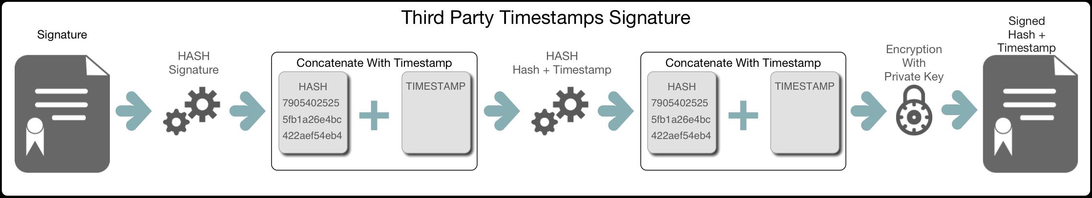 Adding Timestamp Information