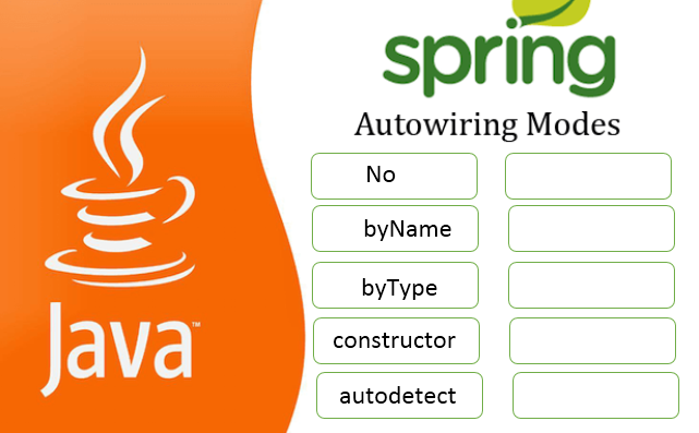 Autowiring spring
