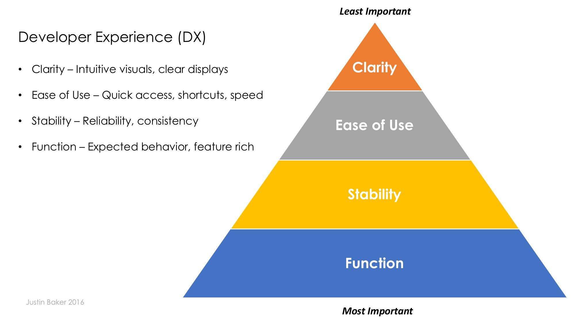 DX Designing for Developers | Developer Experience | Justin Baker 2016