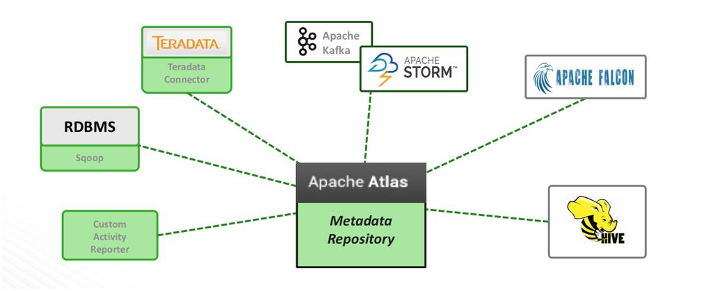 Cross-component Lineage in Apache Hadoop