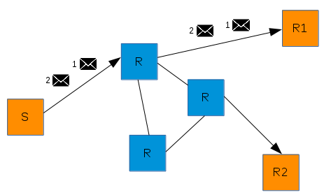 """""""closest"""" message routing"""