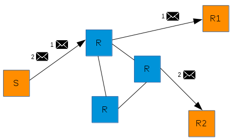"""""""balanced"""" message routing"""
