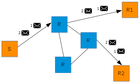 """""""multicast"""" message routing"""