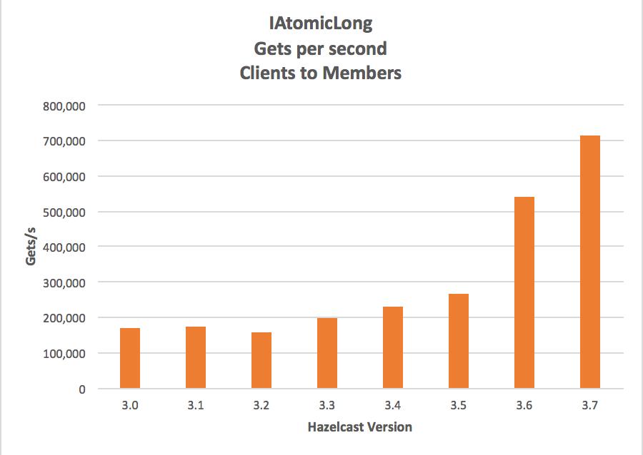 clients_performance