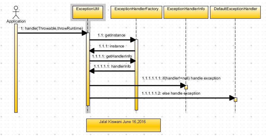 JK-Exception handler sequence diagram