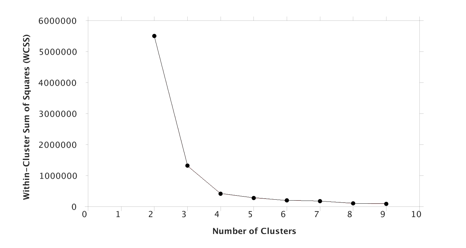 Number of clusters as a function of WCSS.