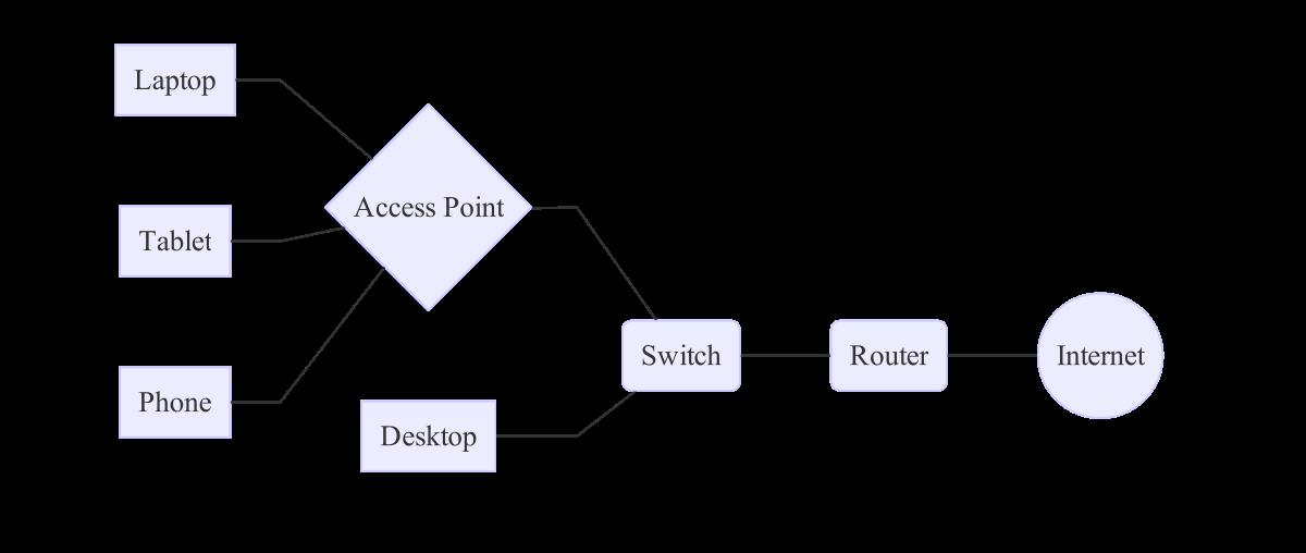 Small LAN