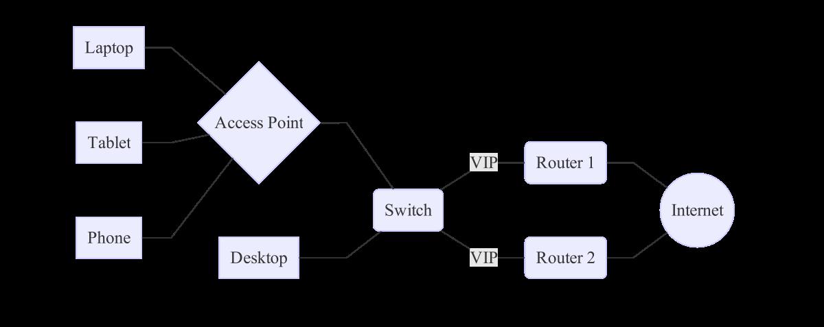 Redundant Routers