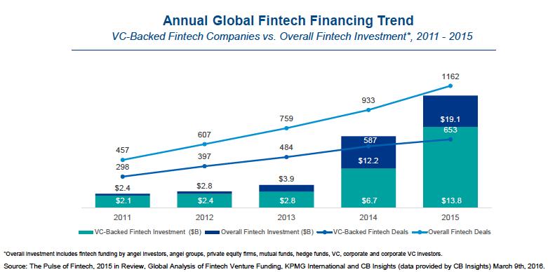 FinTech financing trend