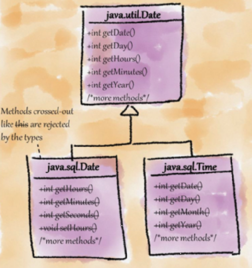 Refused Bequest smell in java.util.Date hierarchy