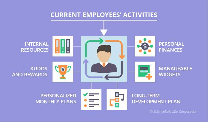 current employees' activities