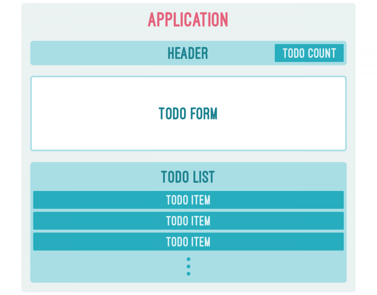 TODO application using flux showing flux components