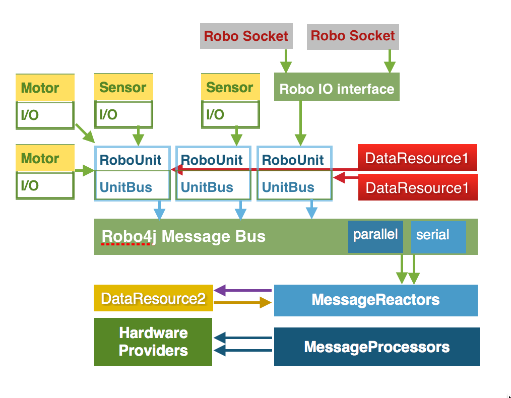 Robo4j framework high-perspective architecture