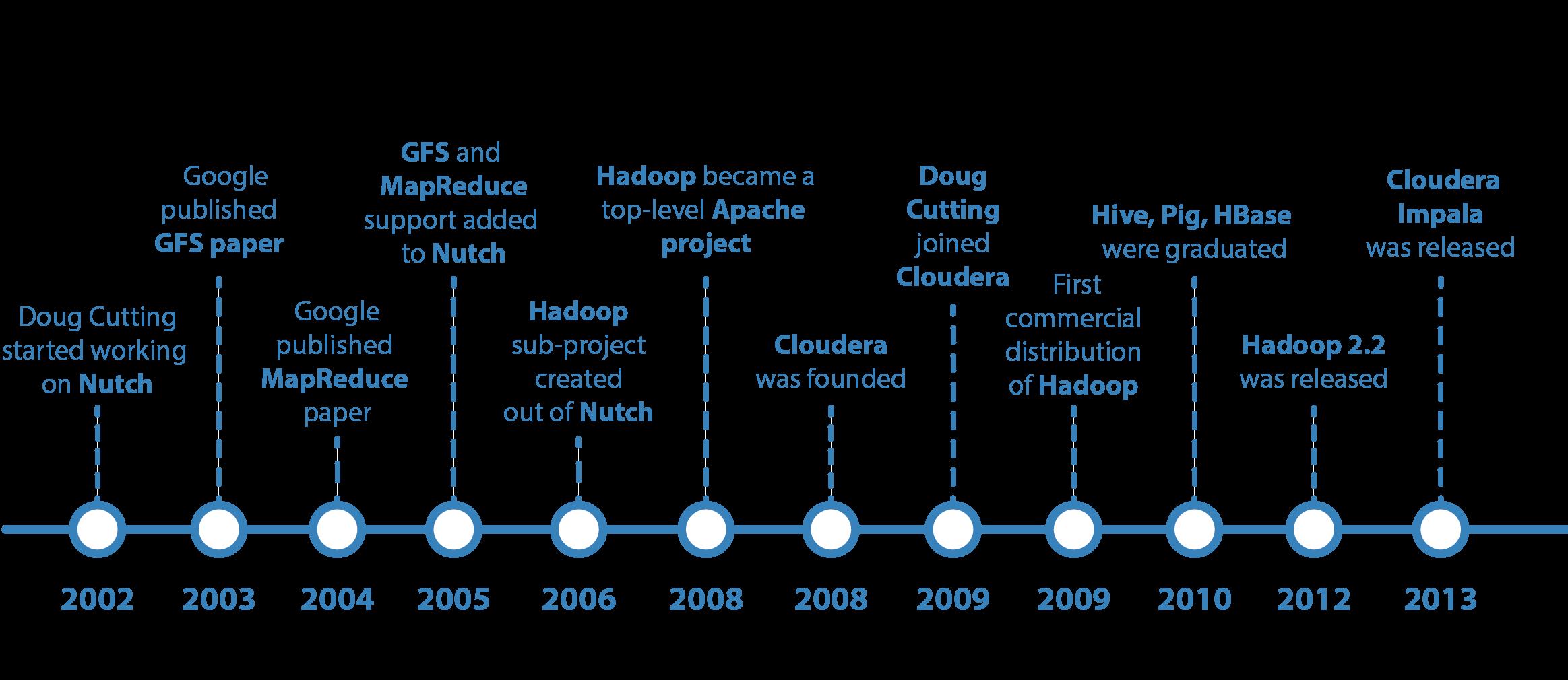 Apache Hadoop: Brief History