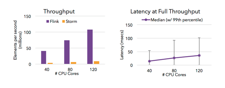 Figure 1: High throuphput and low-latency streaming with Apache Flink