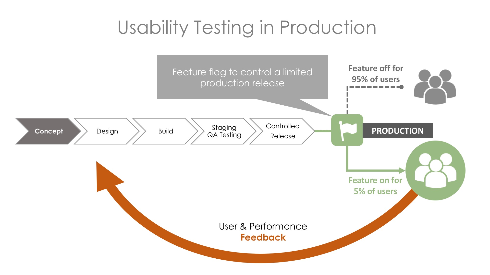 LaunchDarkly Usability Testing in Production - User Feedback