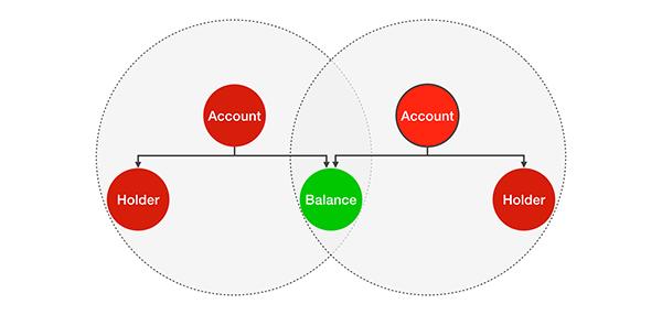 balance-shared