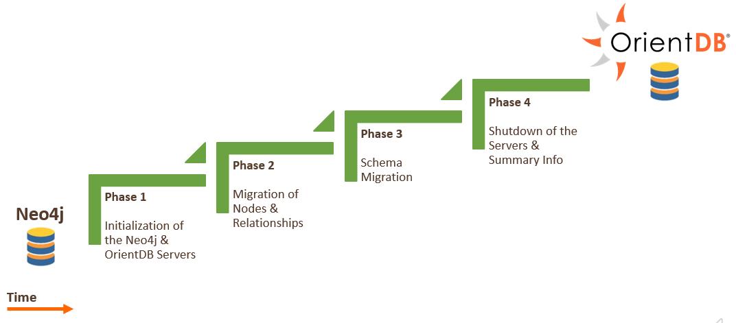 Neo4j to OrientDB: four (internal) migration phases