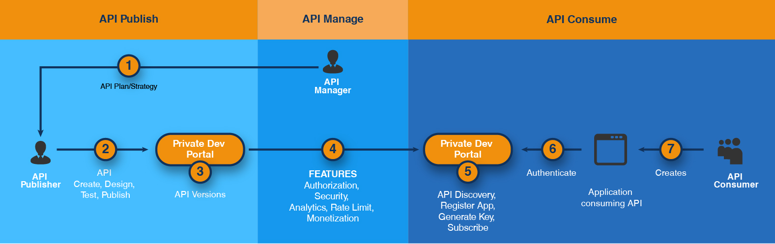 FIG-2:  API life-cycle and personas