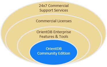OrientDB Enterprise Offering