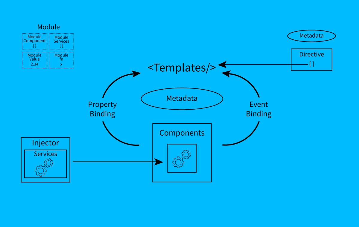Angular-2-Architecture1-1