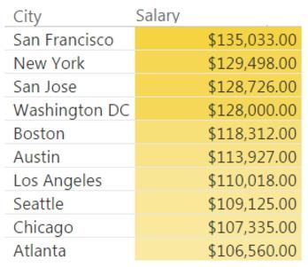 Python Developer Salary by City | Indeed