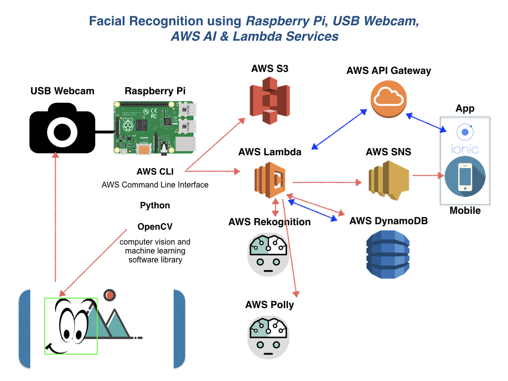 Blueprint for Doorbell with Facial Recognition