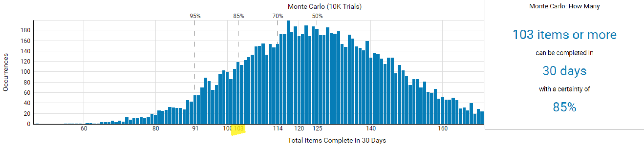 """""""When"""" - Monte Carlo simulation graph powered by ActionableАgile™ within Kanbanize"""