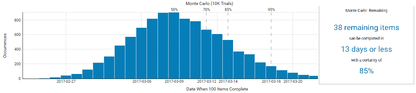 """""""How Many"""" Monte Carlo simulation graph powered by ActionableАgile™ within Kanbanize"""