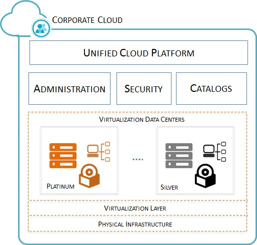 Multi-Tier Cloud Architecture