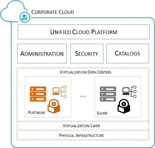 Multi-Tier Cloud Architecture