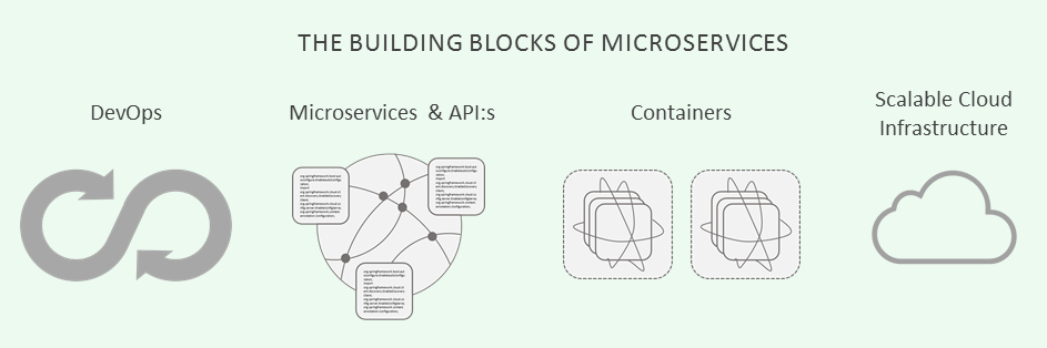 The Building Blocks of Microservices