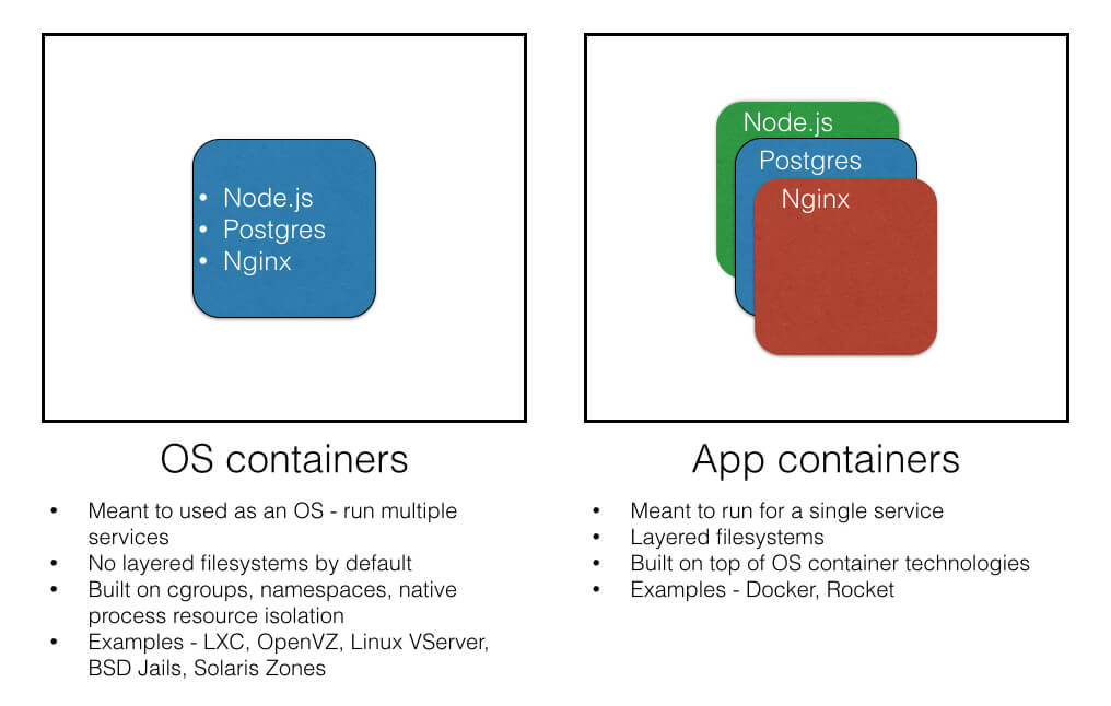 OS vs App Containers