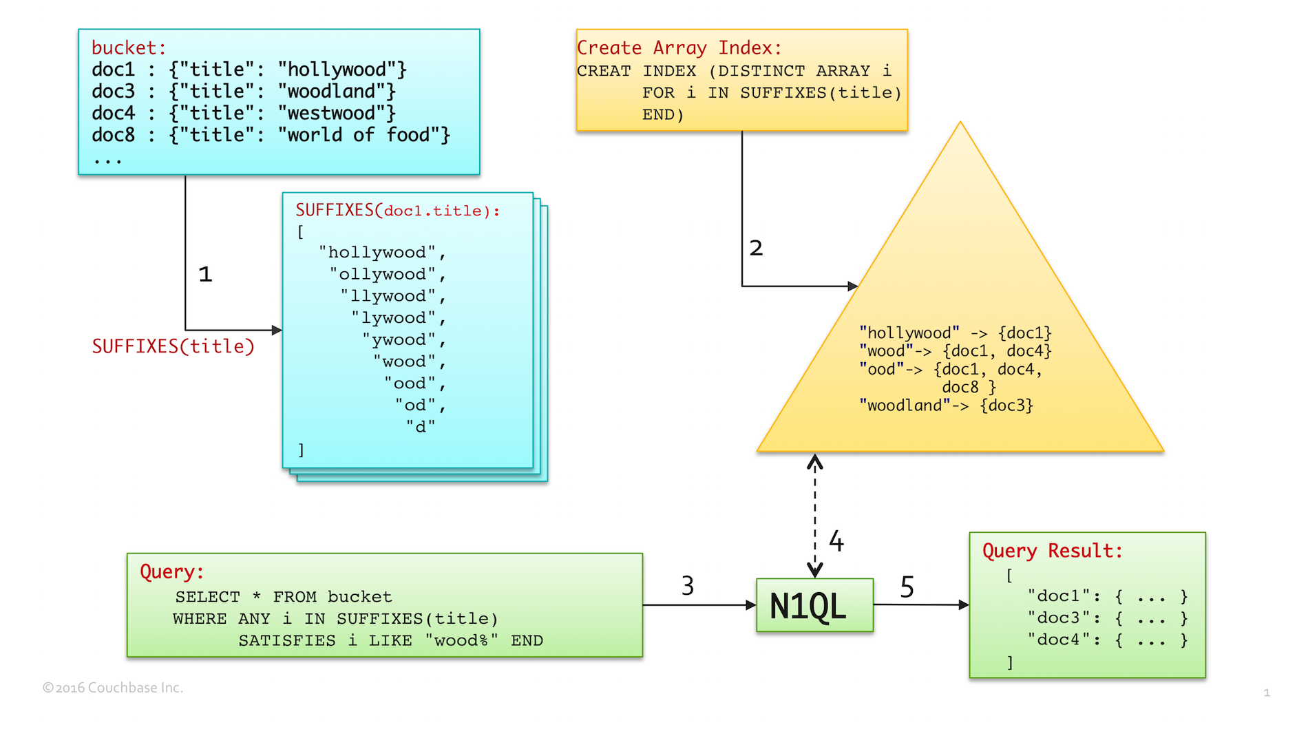 Using SUFFIXES() Index in N1QL