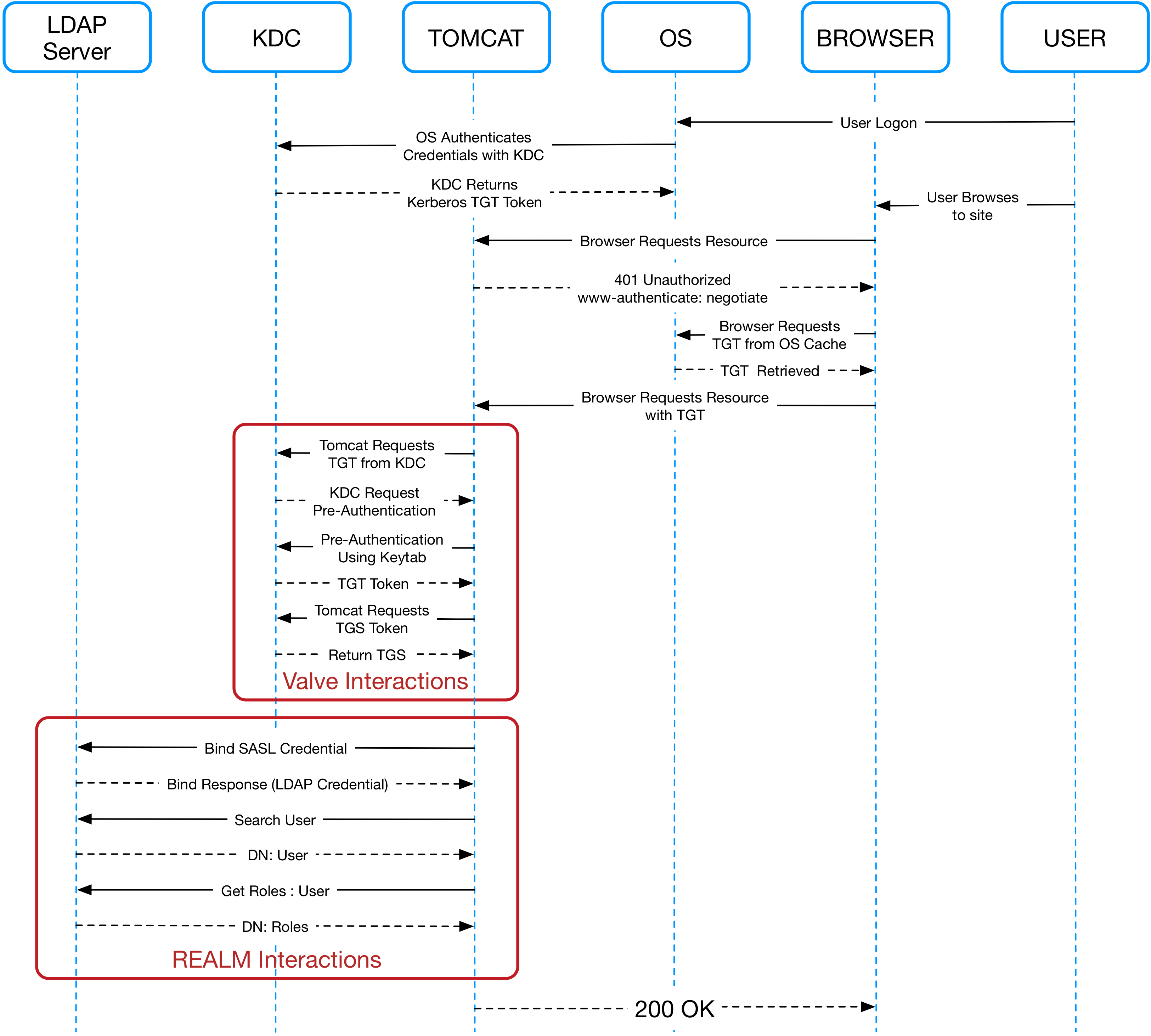 SPNEGO Sequence Diagram