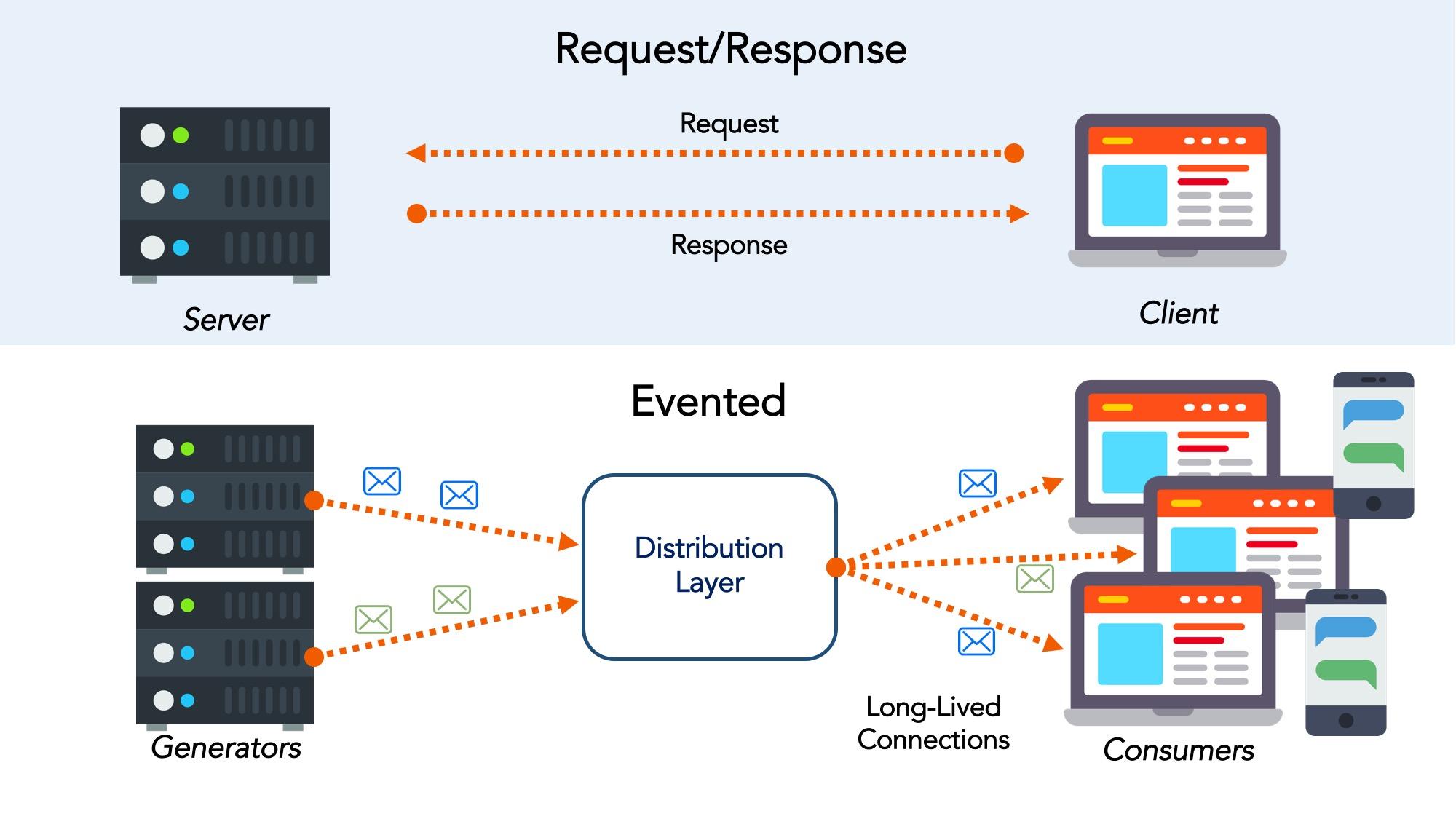Request-Response vs Evented APIs