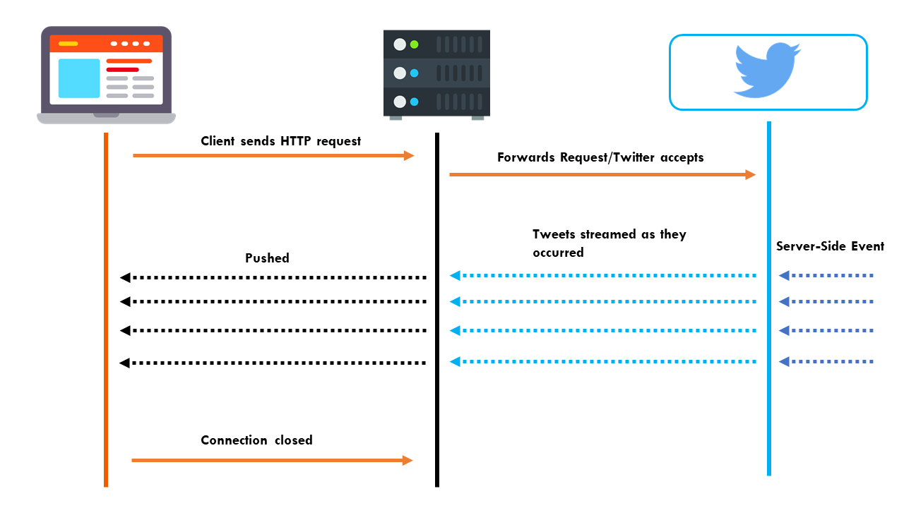 HTTP Streaming