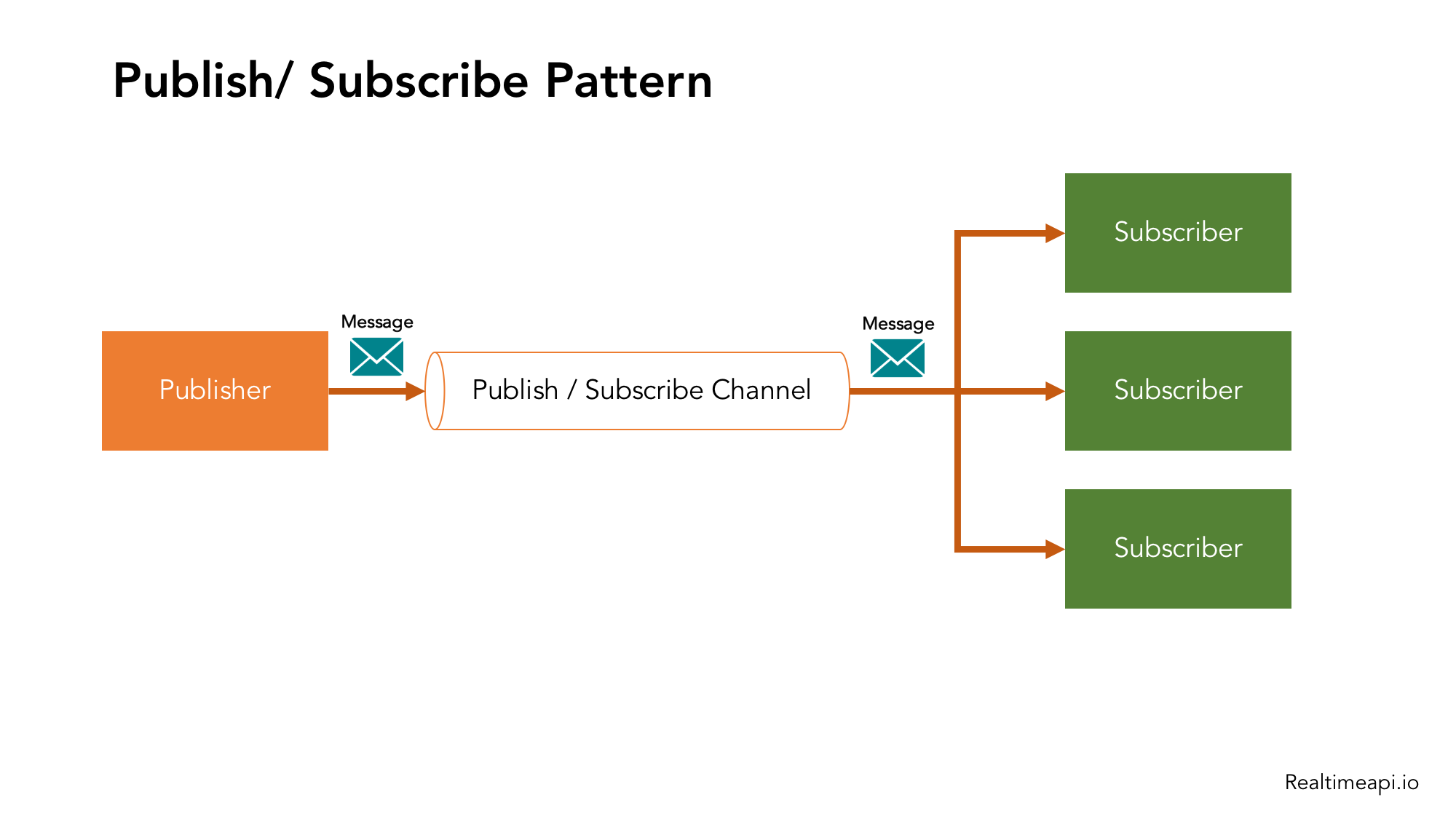 Pub-Subscribe PubSub Pattern for Realtime API