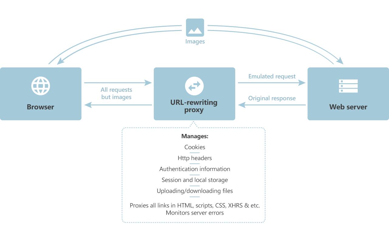 How URL-rewriting proxy works