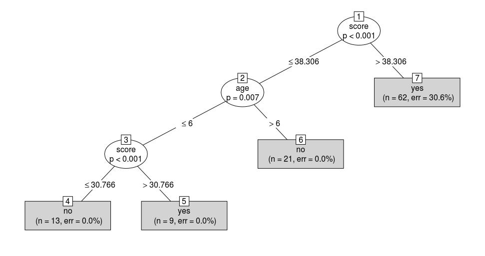 Decision Tree in readingSkills dataset
