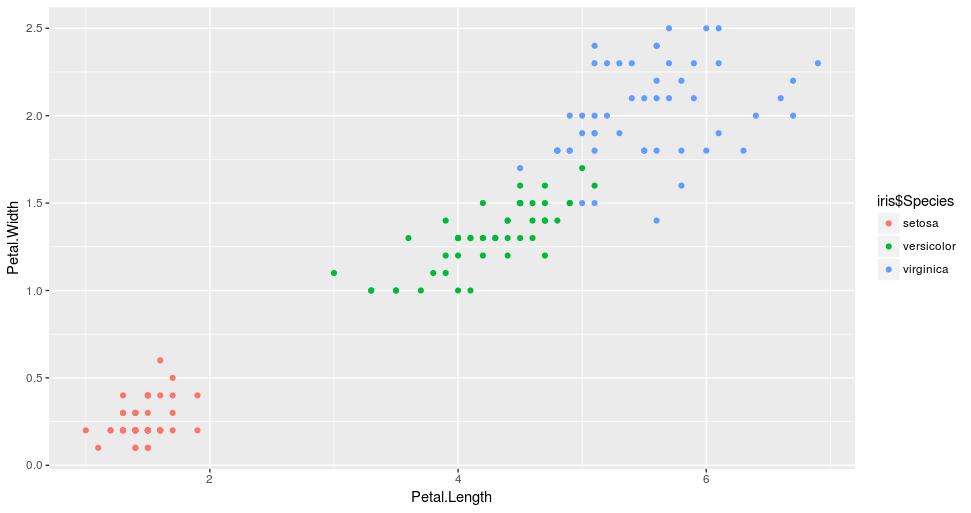 Iris Dataset initial clusters