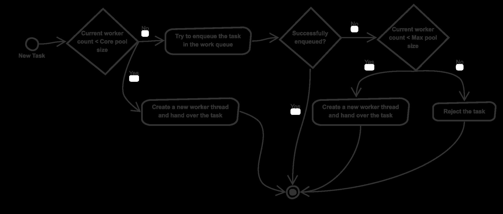 Default behavior of Java ThreadPool ExecutorService