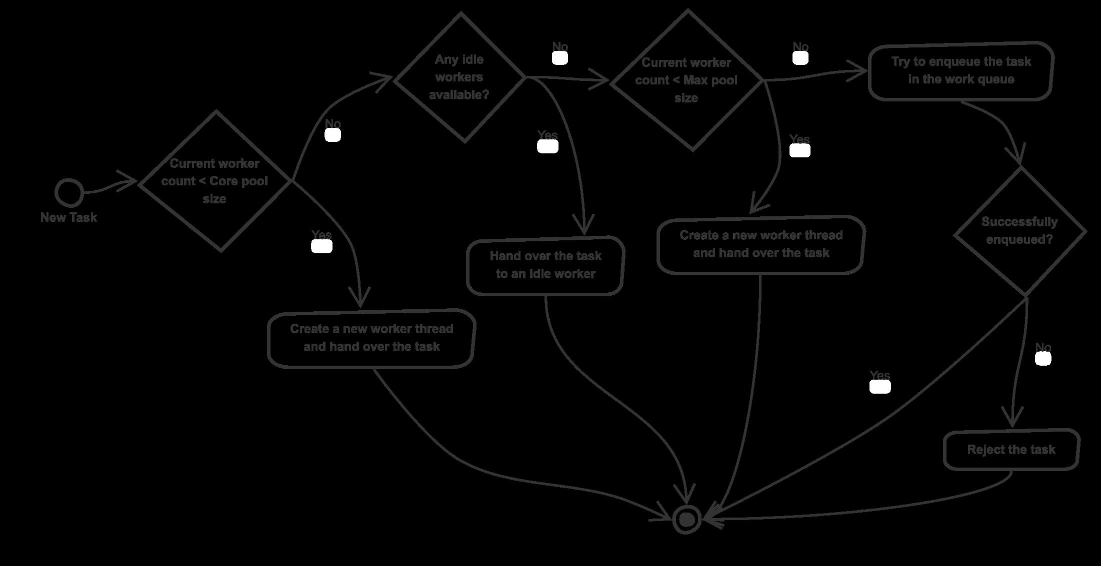 Behavior of Scale-First ExecutorService