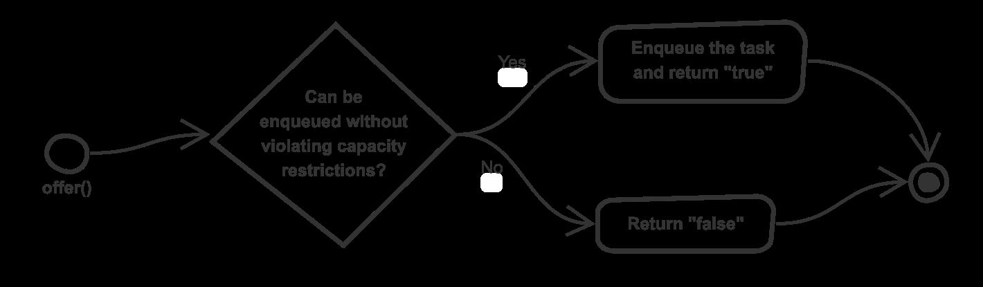 Default behaviour of offer() method