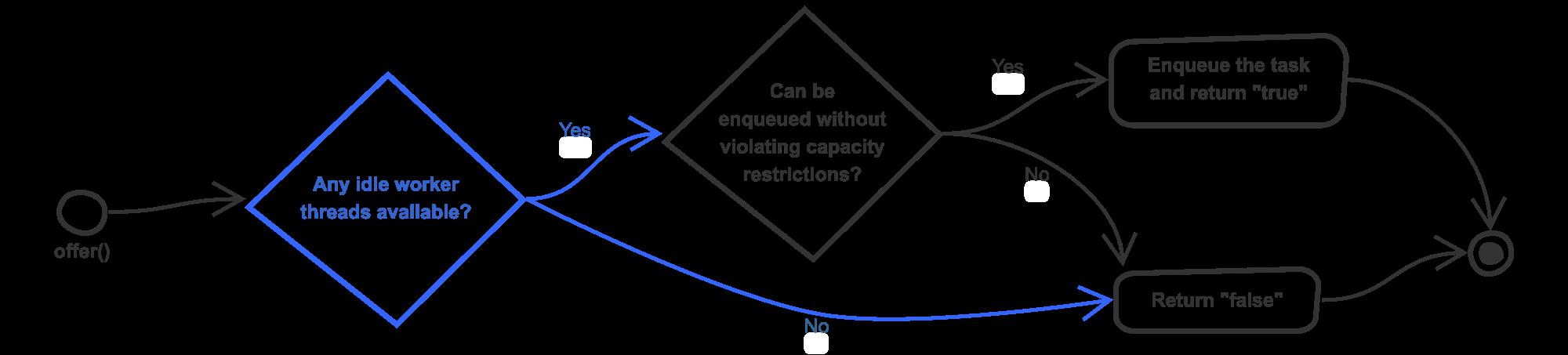 Modified behaviour of offer() method
