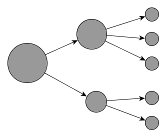 Decomposition of the big problem into smaller problems with two levels.