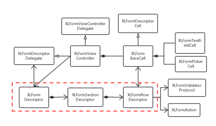 XLForm structure