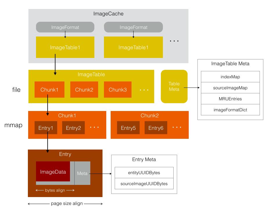 FastImageCache data structure