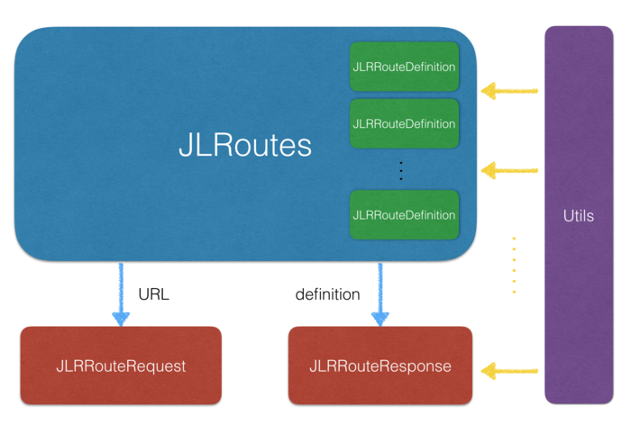 JLRoutes frame structure