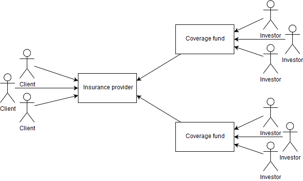 Crowd-funded insurance system